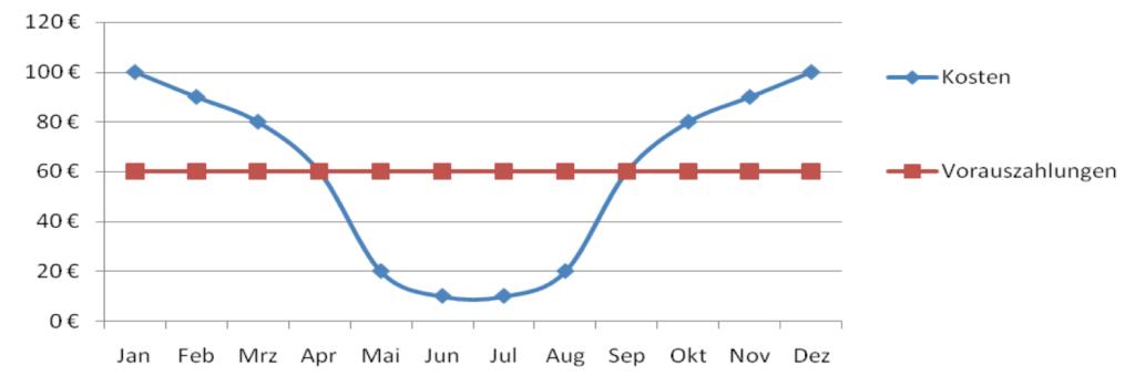 nebenkosten-blog.de Nebenkostenvorauszahlungen zu niedrig
